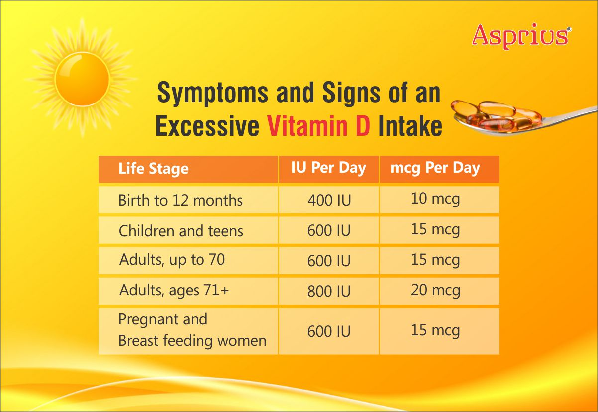 Symptoms and signs of an excessive vitamin D intake (Daily limit chart)